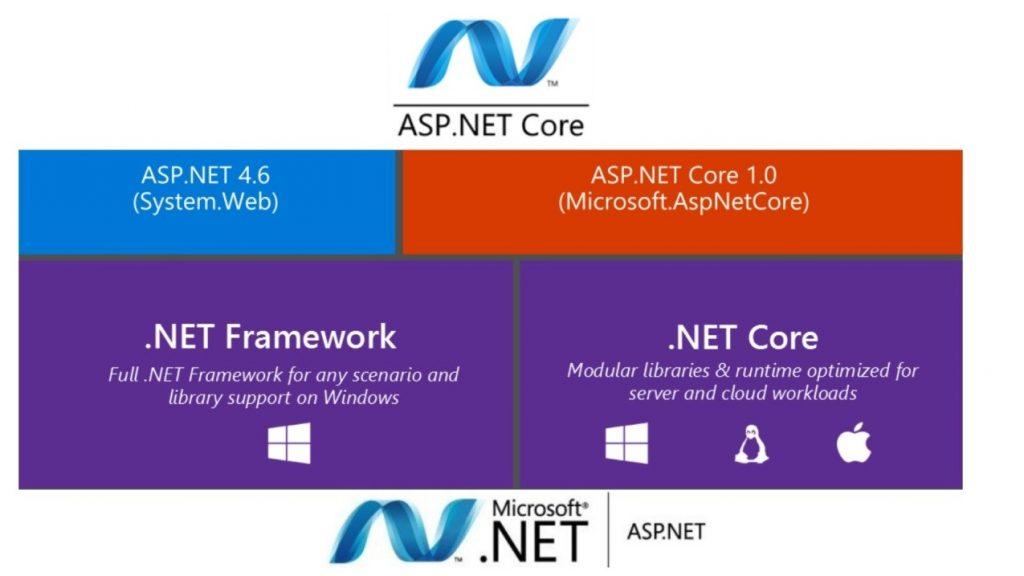 ASP NET - Dash Technologies