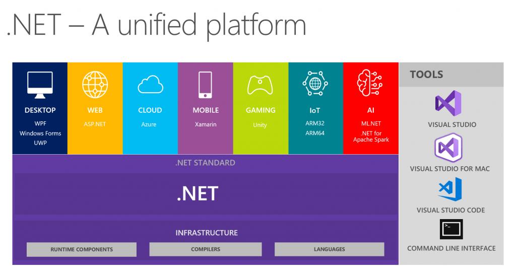 Dot Net Platform - Dash Technologies