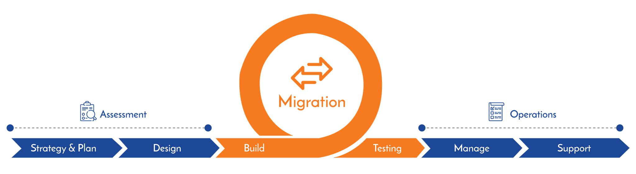 Platform Migration Methodology