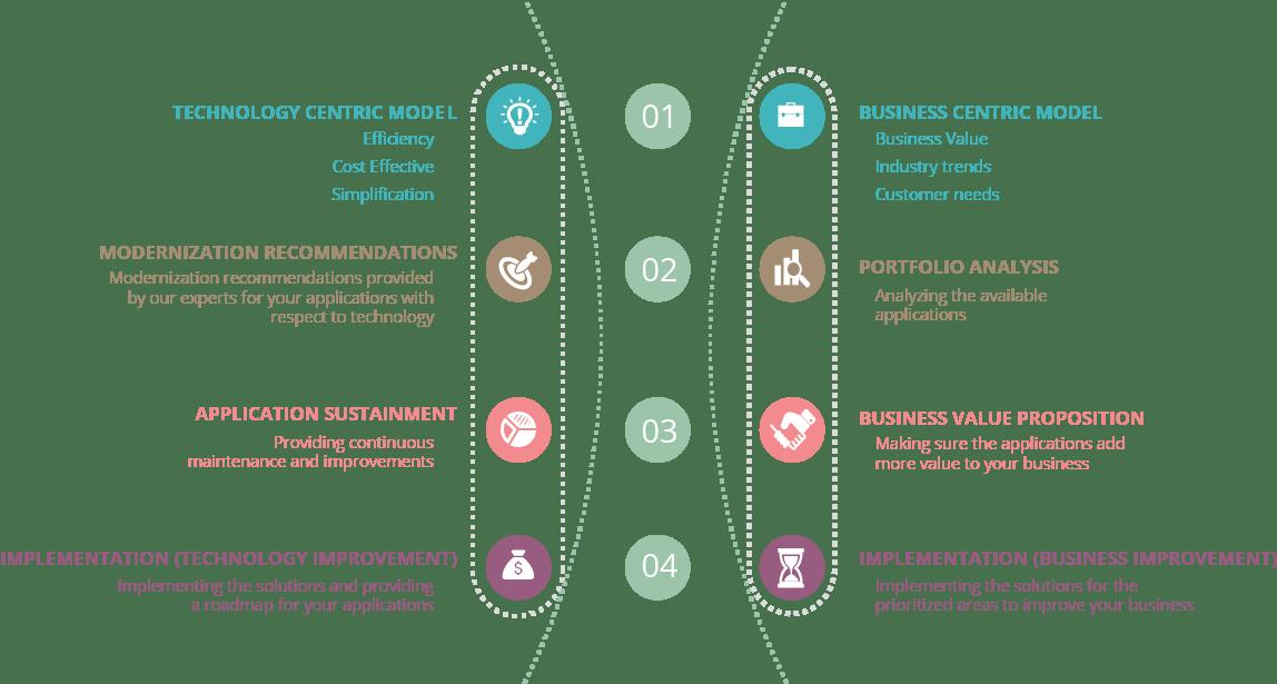 modernization_approach